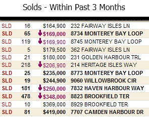 heritage harbour, real estate, homes, listings, sold, solds